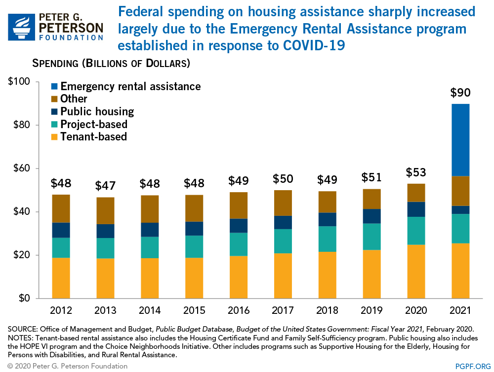 Most federal spending on housing assistance is for three low-income rental programs