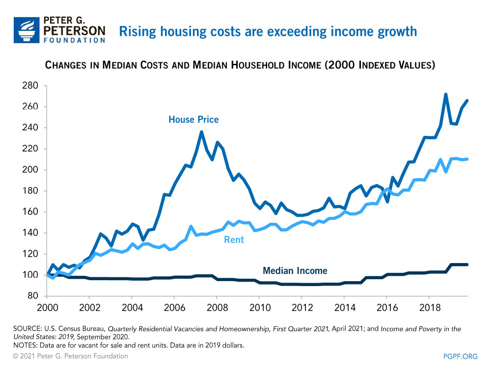 Rising housing costs are exceeding income growth