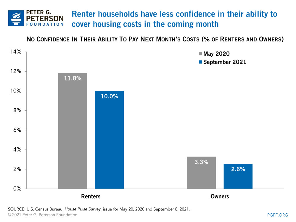 Renter households have less confidence in their ability to cover housing costs in the coming month