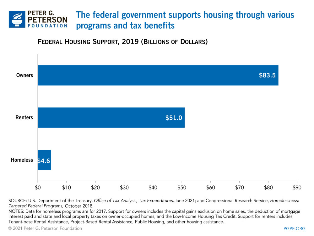 The federal government supports housing through various programs and tax benefits