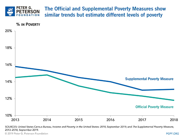 The Official and Supplemental Poverty Measures show similar trends but estimate different levels of poverty
