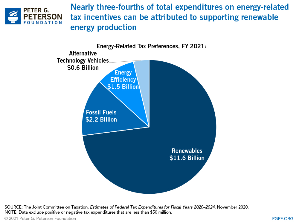 Nearly three-fourths of total expenditures on energy-related tax incentives can be attributed to supporting renewable energy production