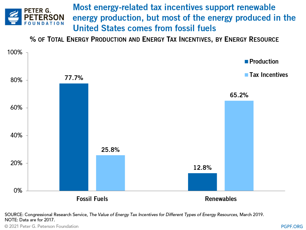 Most energy-related tax incentives support renewable energy production, but most of the energy produced in the United States comes from fossil fuels