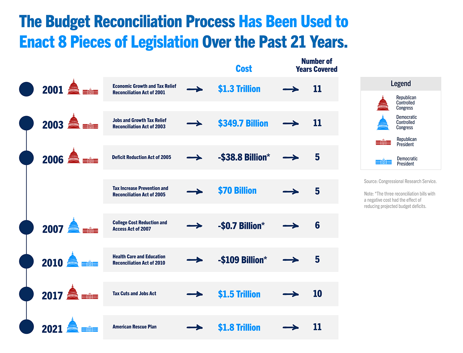 The budget reconciliation process has been used to enact 8 pieces of legislation over the past 20 years.