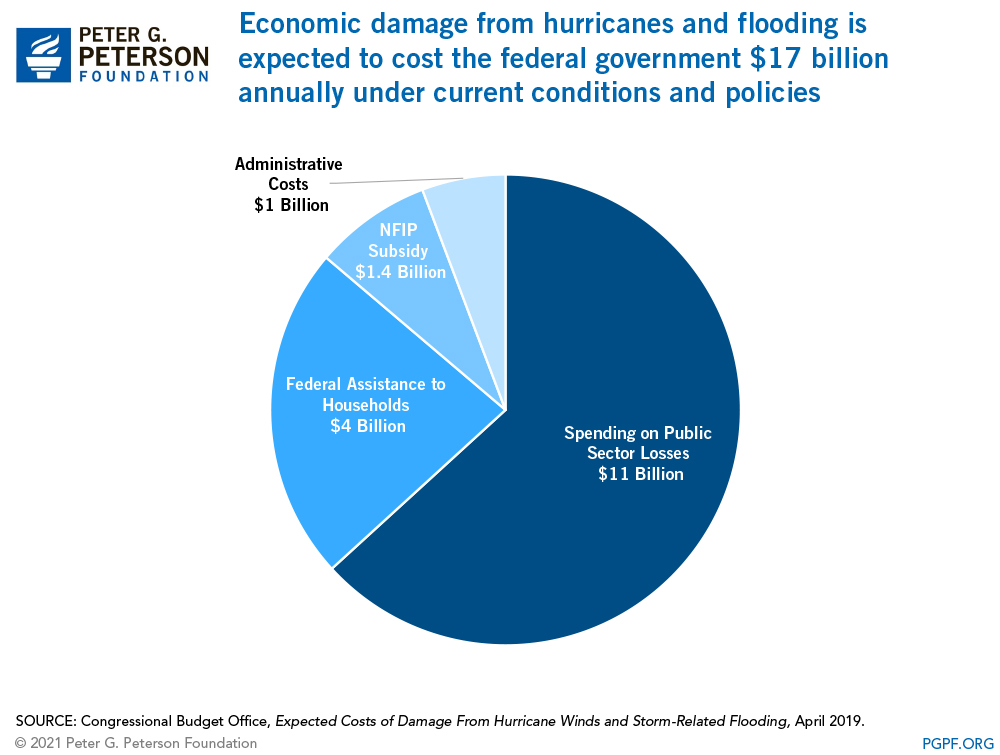 Economic damage from hurricanes and flooding is expected to cost the federal government $17 billion annually under current conditions and policies