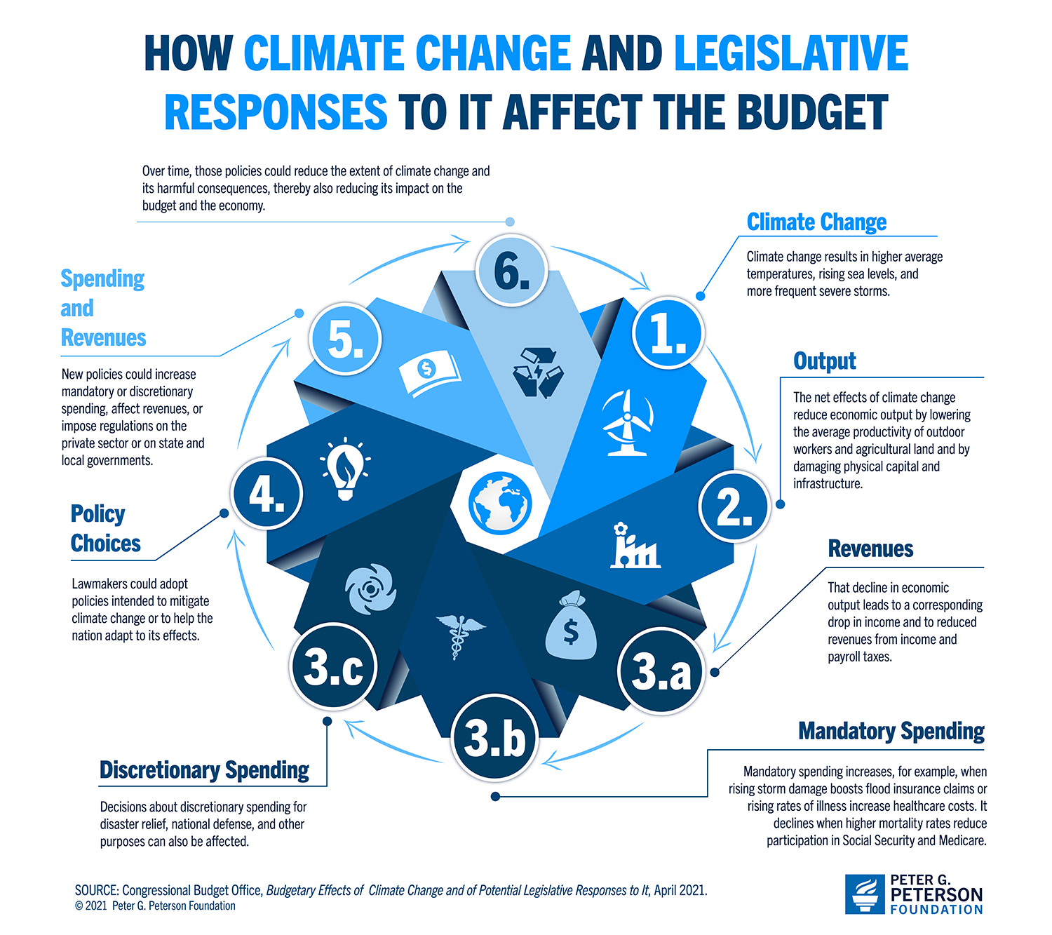 How Climate Change and legislative responses to it affect the budget