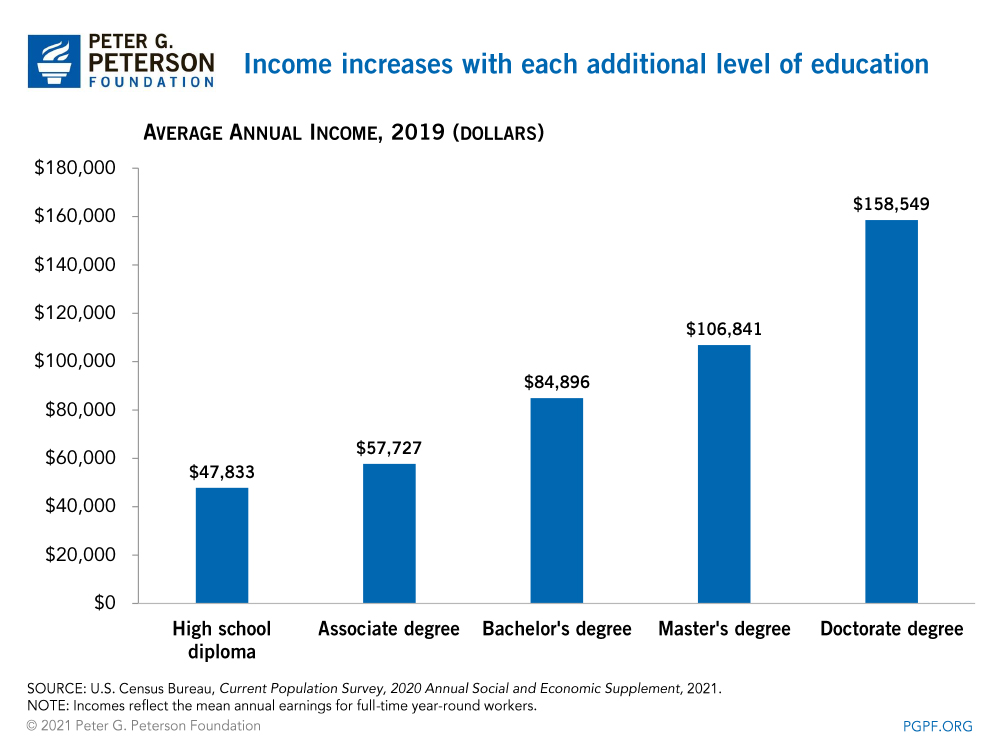 Income increases with each additional level of education
