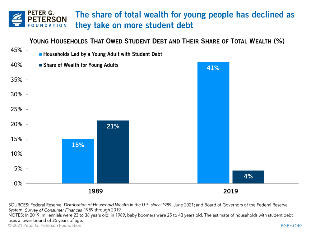 The share of total wealth for young people has declined as they take on more student debt
