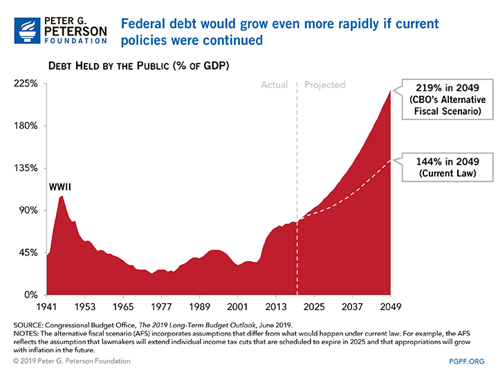 Federal debt would grow even more rapidly if current policies were continued.