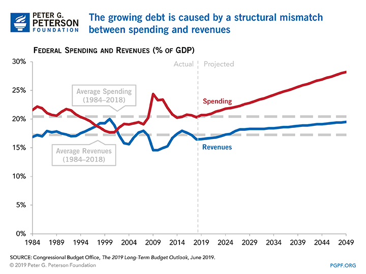 The growing debt is caused by a structural mismatch between spending and revenues.