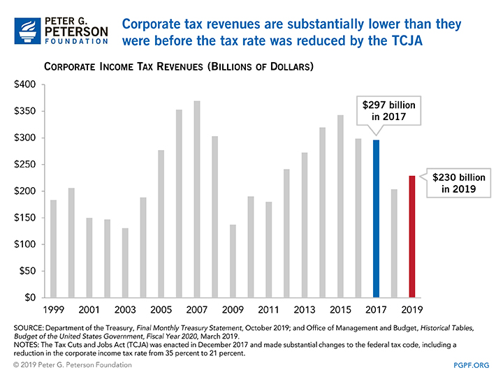 Corporate tax revenues are substantially lower than they were before the tax rate was reduced by the TCJA.