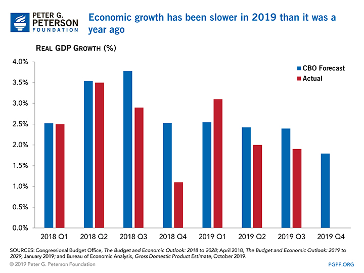 Economic growth has been slower in 2019 than it was a year ago.