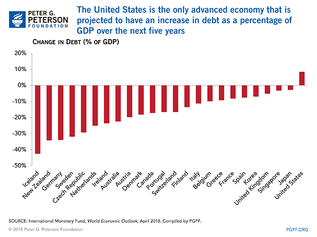 The United States is the only advanced economy that is projected to have an increase in debt as a percentage of GDP over the next five years