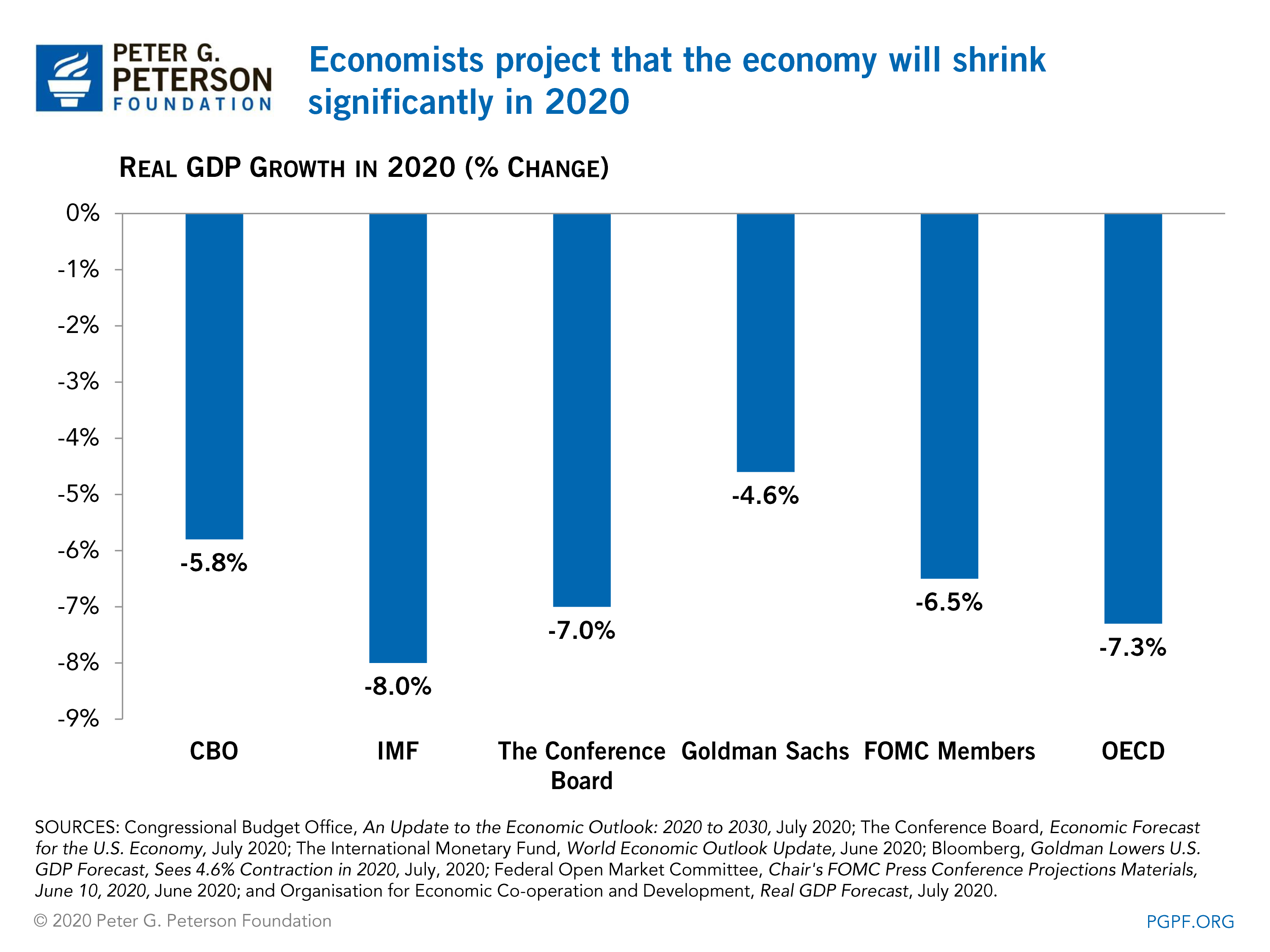 Economists project that the economy will shrink significantly in 2020