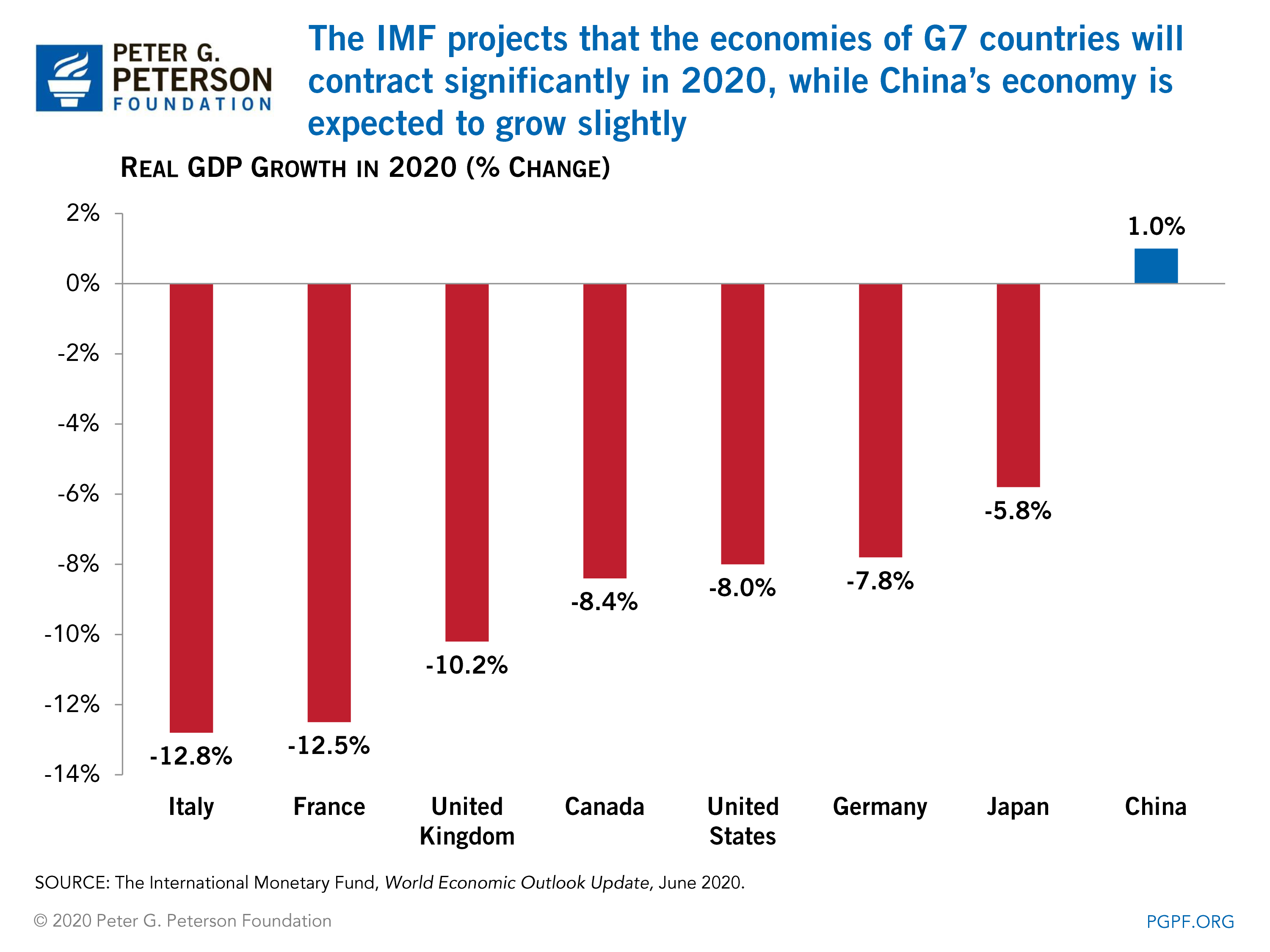 The IMF projects that the economies of G7 countries will contract significantly in 2020, while China's economy is expected to grow slightly