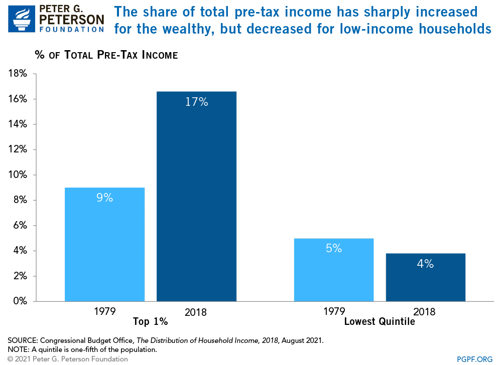 The share of total pre-tax income has sharply increased for the wealthy, but decreased for low-income households