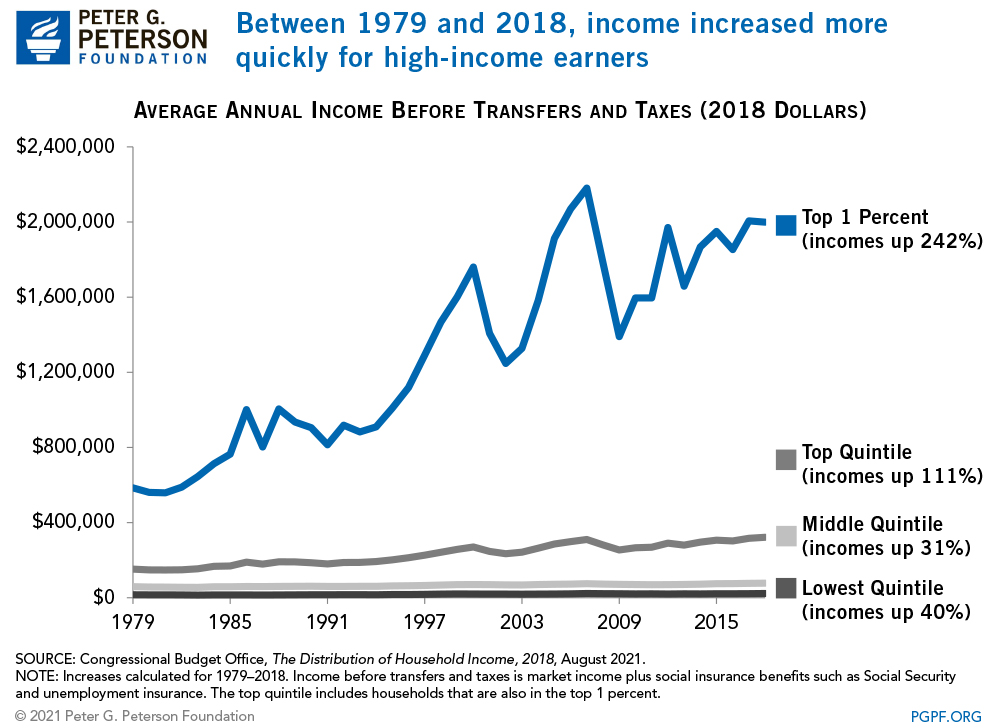 Between 1979 and 2016, income increased more quickly for high-income earners