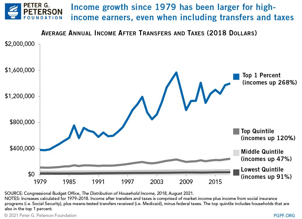 Income growth since 1979 is larger for high-income earners, even when including transfers and taxes