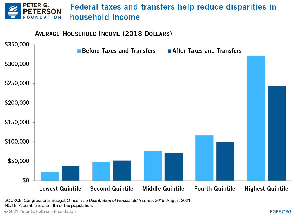 Federal taxes help reduce disparities in household income