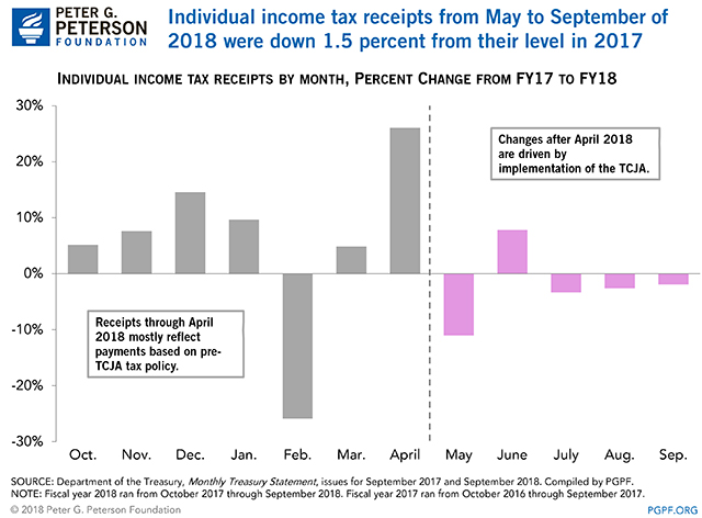 Individual income tax receipts from May to September of 2018 were down 1.5 percent from their level in 2017
