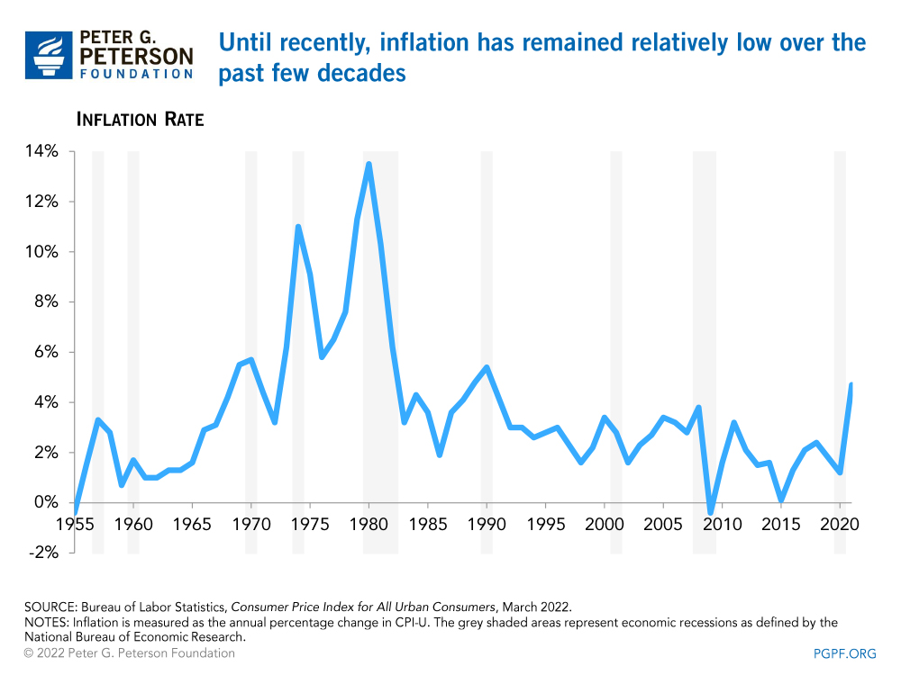 Inflation has remained relatively low over the past few decades