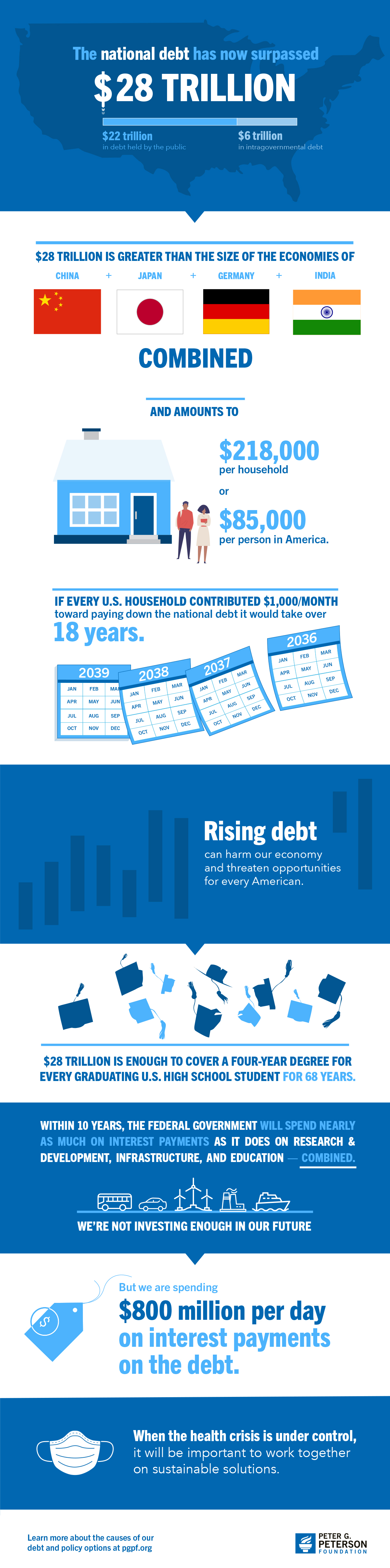 The National Debt is now more than $28 trillion. What does that mean?