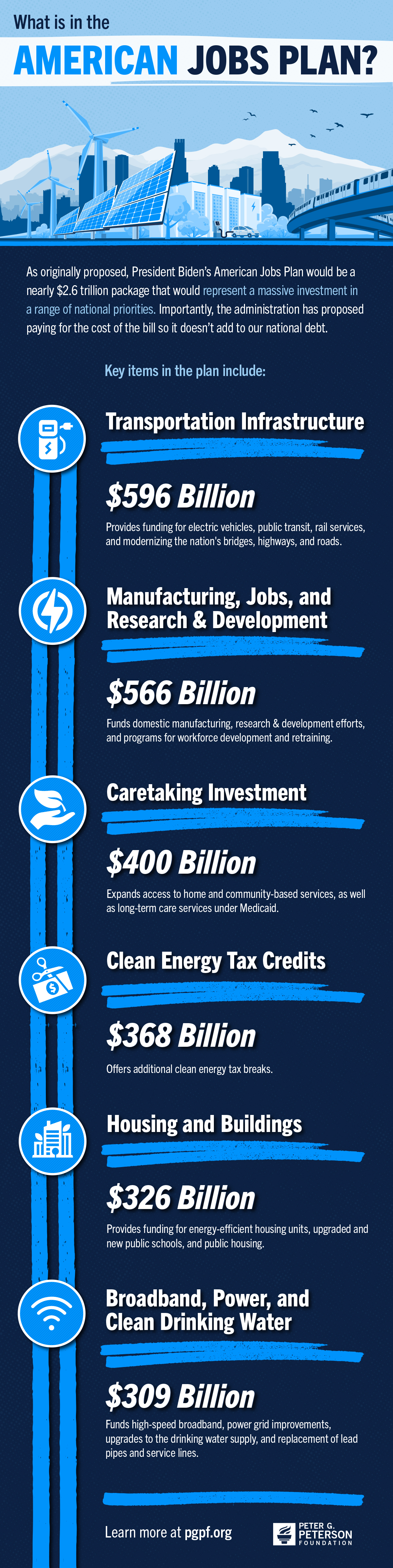 In March, President Biden released details for the proposed American Jobs Plan. It would be a massive investment in a range of national priorities including transportation, climate change, caregiving, and housing.