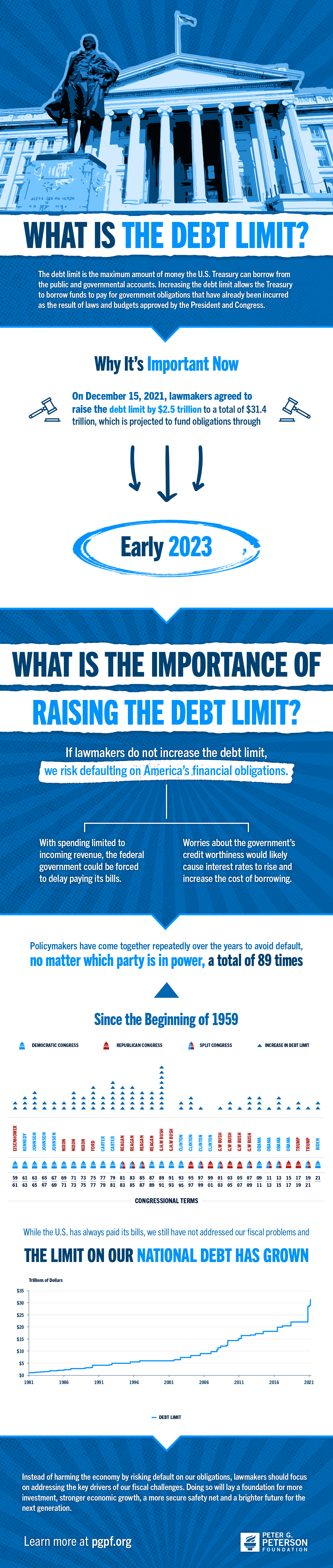 What is the Debt Limit? What is the Debt Ceiling?