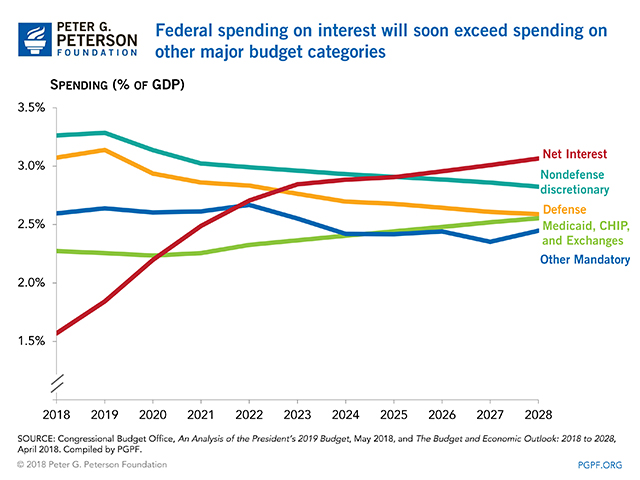 Federal spending on interest will soon exceed spending on other major budget categories