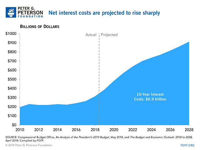 Net interest costs are projected to rise sharply
