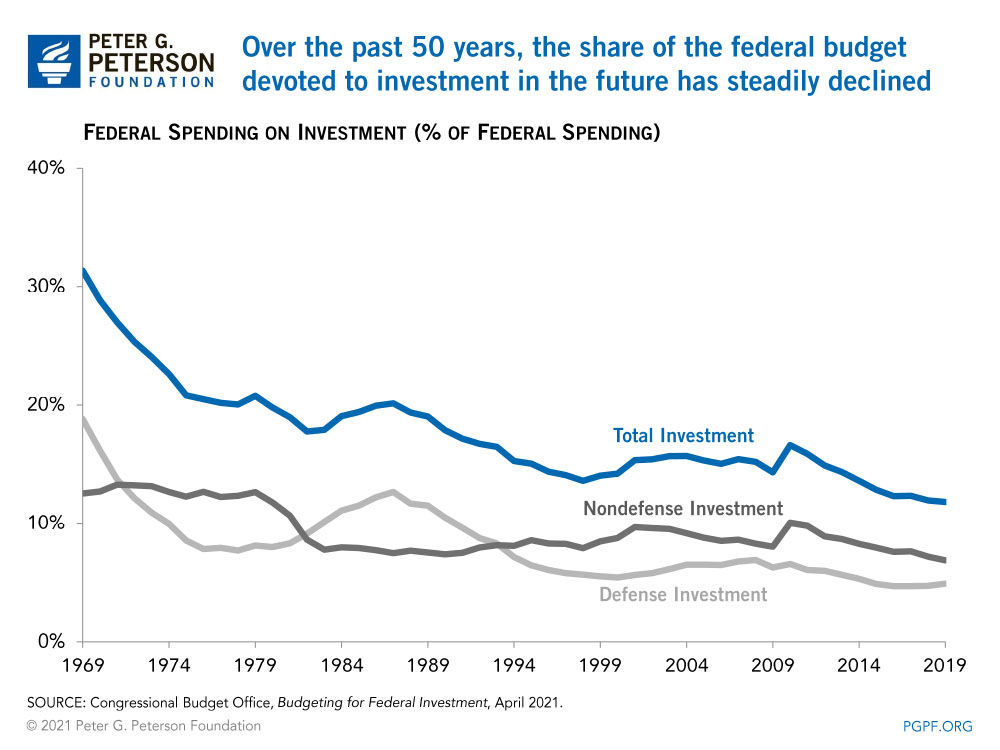 Over the past 50 years, the share of the federal budget devoted to investment in the future has steadily declined