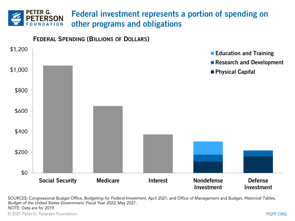Federal investment represents a portion of spending on other programs and obligations
