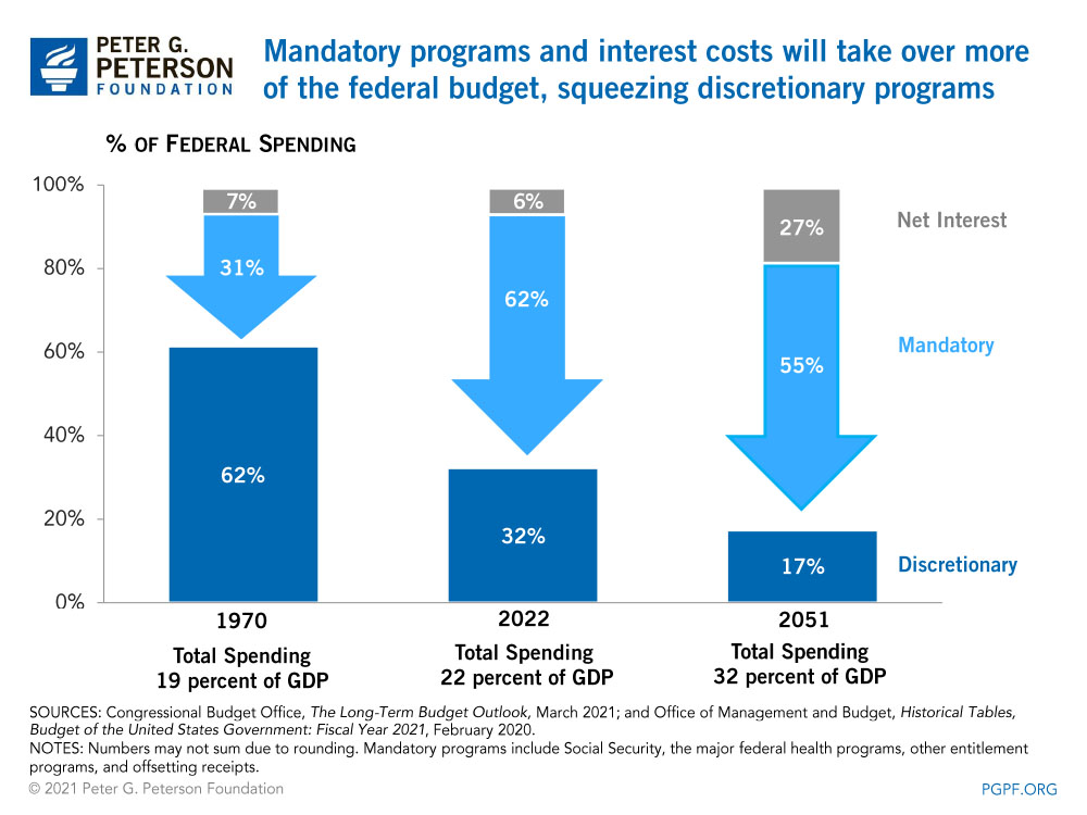 Mandatory programs and interest costs will take over more of the federal budget, squeezing discretionary programs