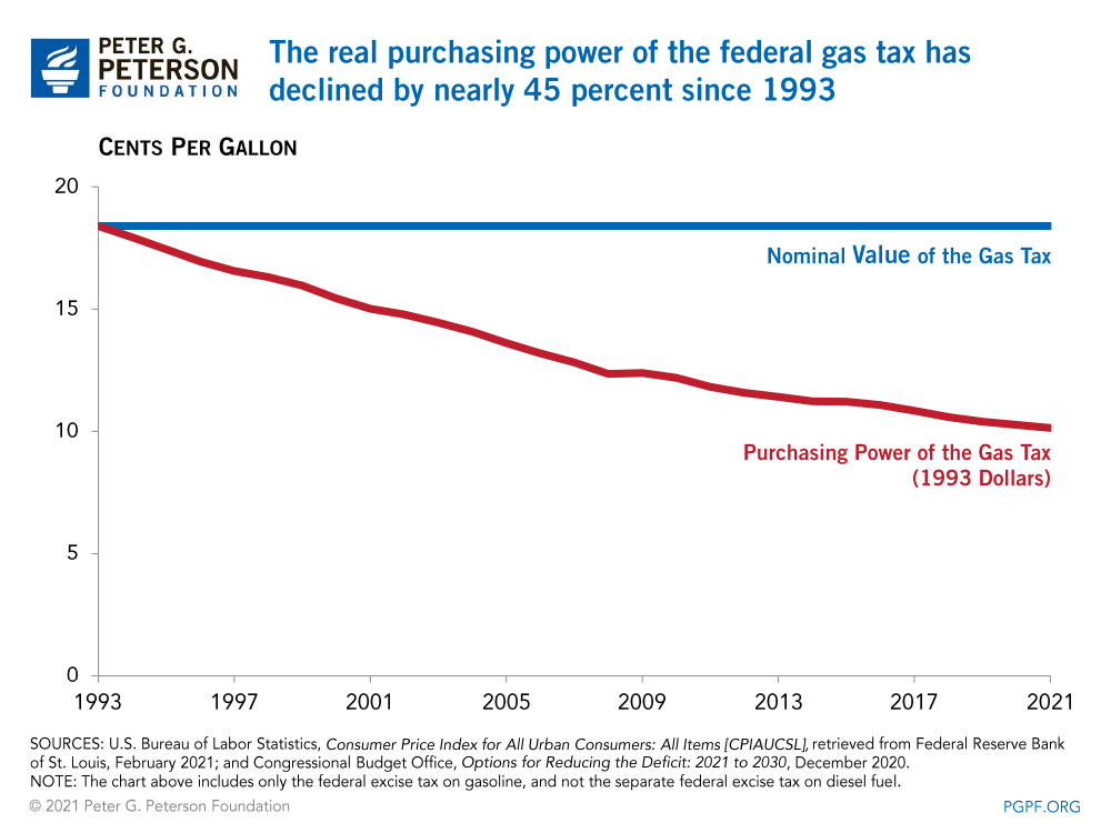 The real purchasing power of the federal gas tax has declined by nearly 45 percent since 1993