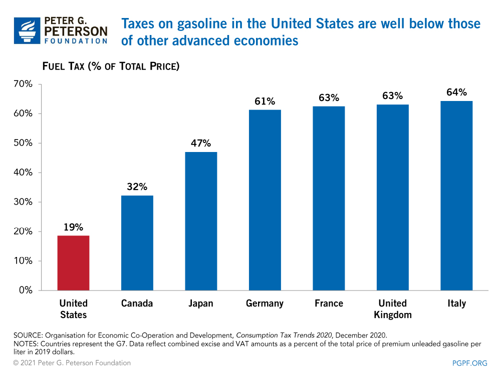 Taxes on gasoline in the United States are well below those of other advanced economies