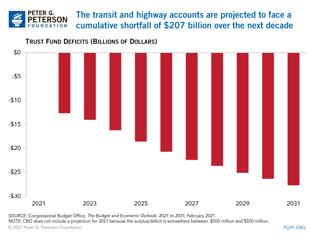 The transit and highway accounts are projected to face a cumulative shortfall of $207 billion over the next decade