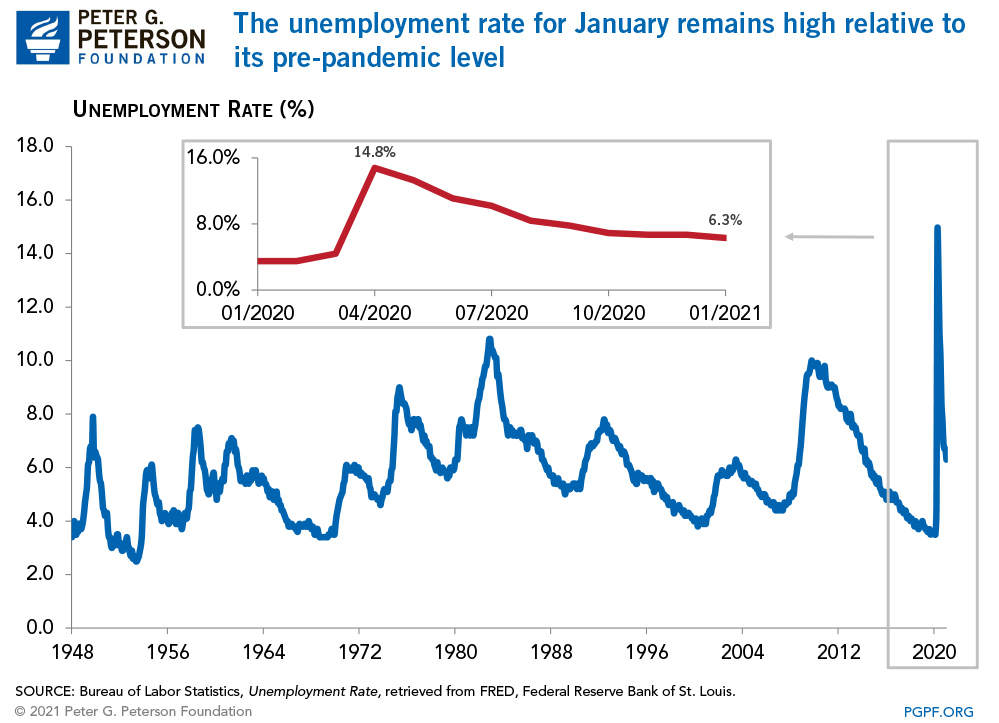 The unemployment rate for January remains high relative to its pre-pandemic level