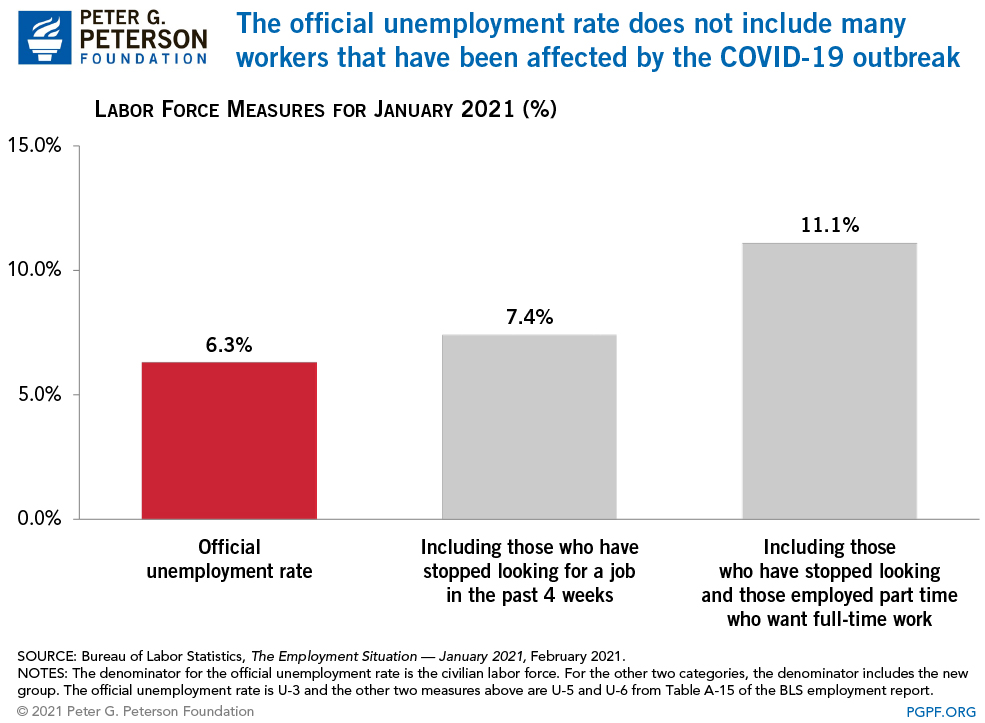 The official unemployment rate does not include many workers that have been affected by the COVID-19 outbreak