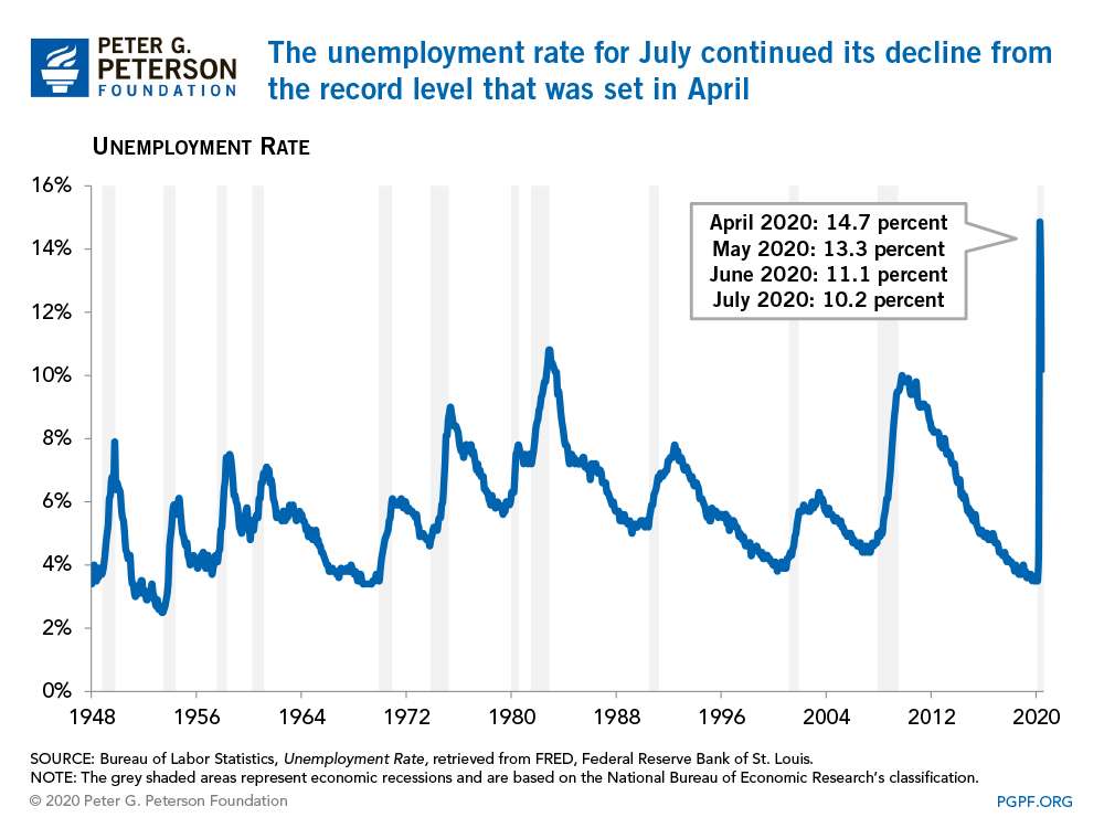 The unemployment rate for July continued its decline from the record level that was set in April