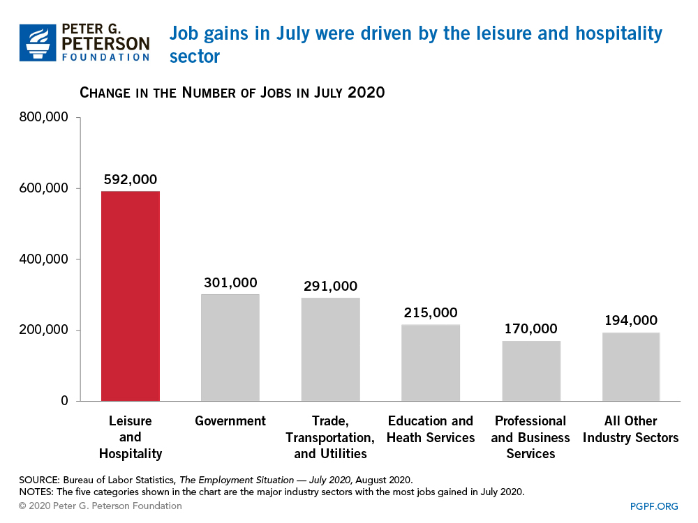 Job gains in July were driven by the leisure and hospitality sector