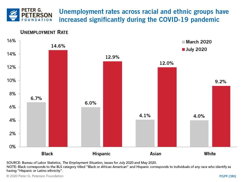 Unemployment rates across racial and ethnic groups have increased significantly during the COVID-19 pandemic