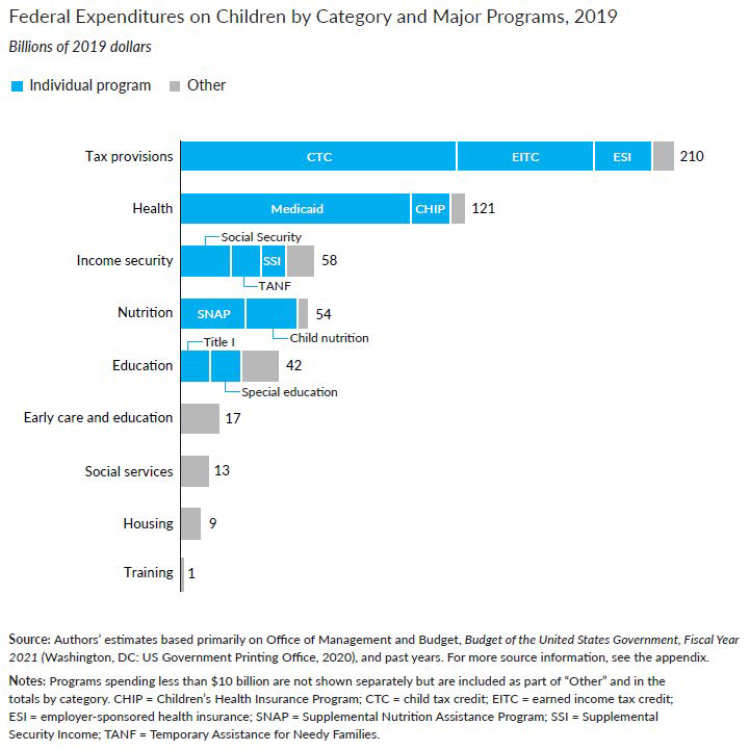 Federal Expenditures on Children by Category and Major Programs, 2019 Billions of 2019 dollars