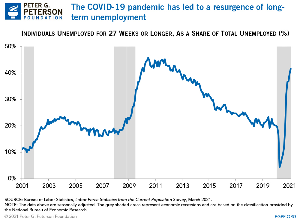 Long-Term Unemployment Has Quadrupled, and That's a Problem for the Economy