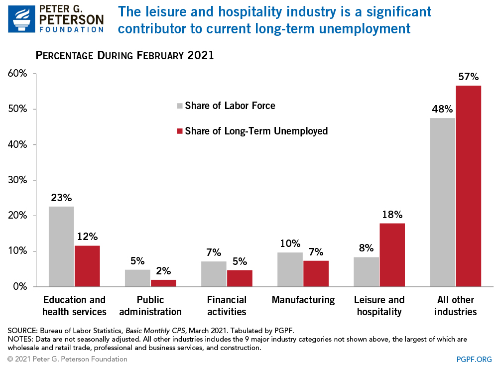 The leisure and hospitality industry is a significant contributor to current long-term unemployment