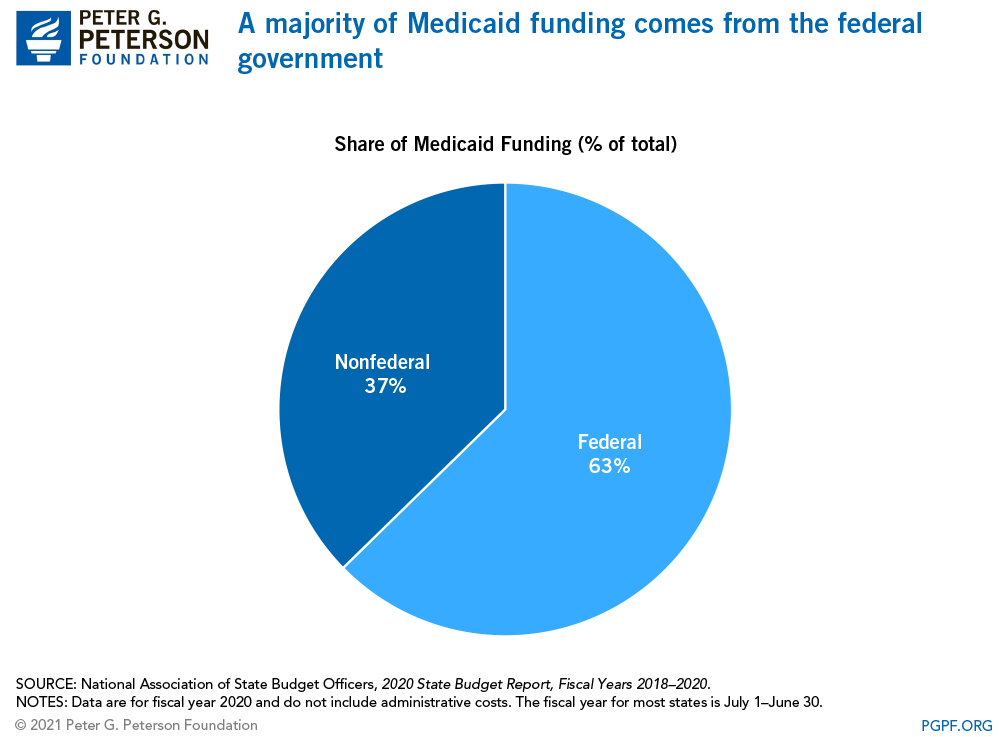 A majority of Medicaid funding comes from the federal government