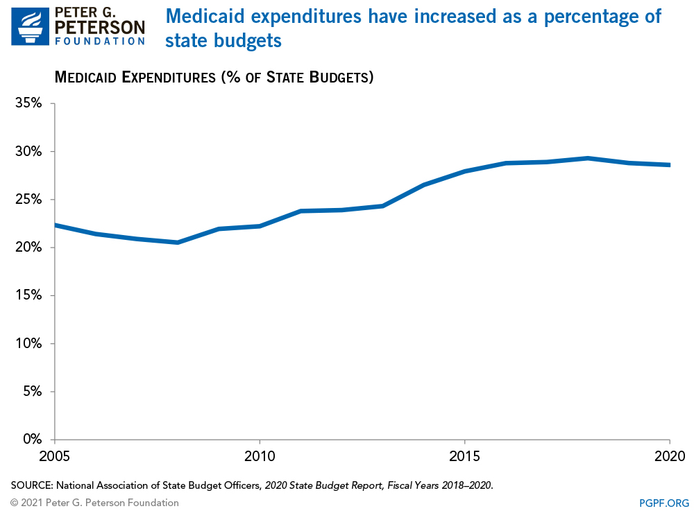 Medicaid expenditures have increased as a percentage of state budgets