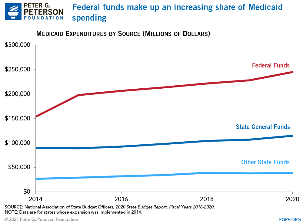 Federal funds make up an increasing share of Medicaid spending