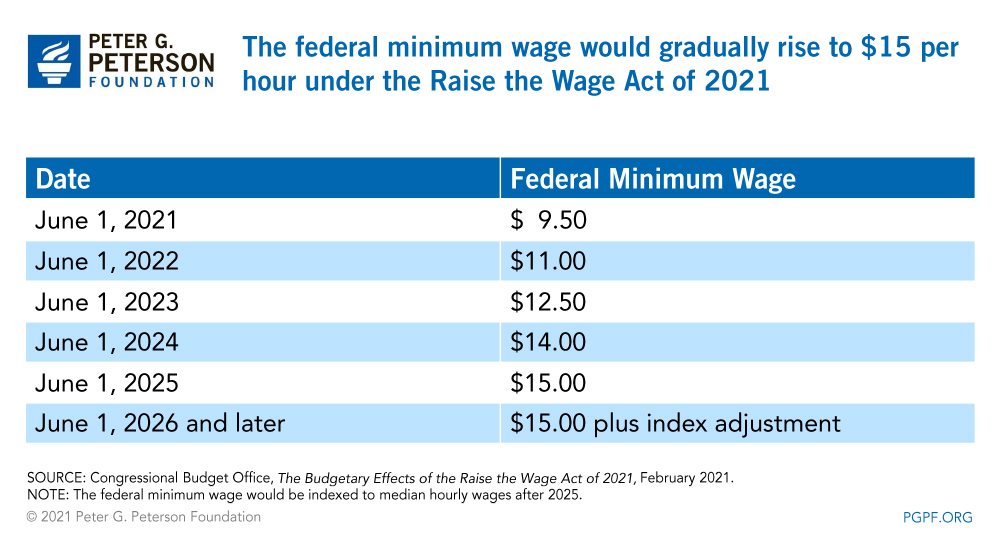 The federal minimum wage would gradually rise to $15 per hour under the Raise the Wage Act of 2021