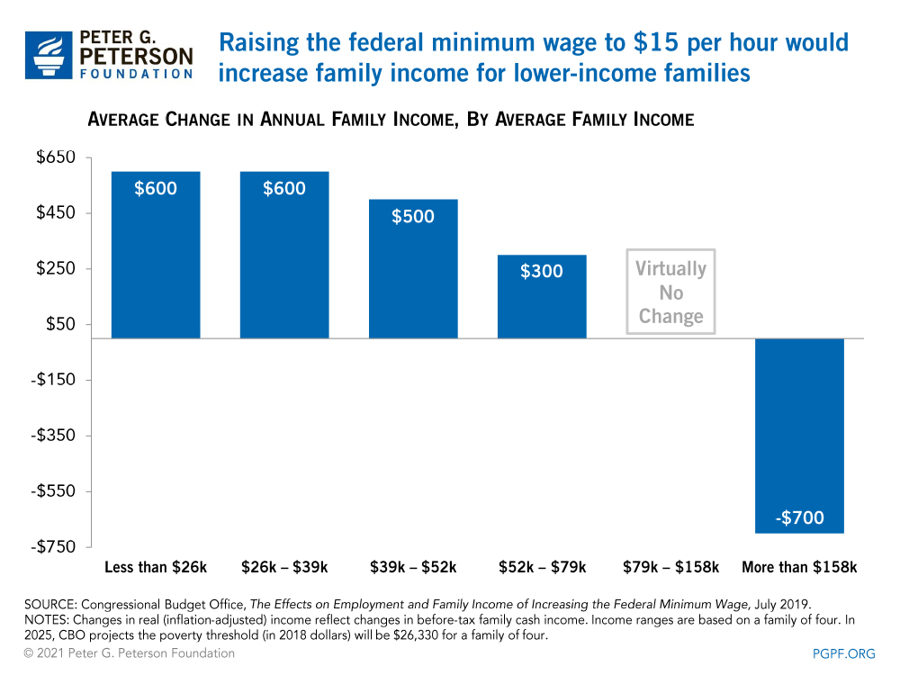 Raising the federal minimum wage to $15 per hour would increase family income for lower-income families