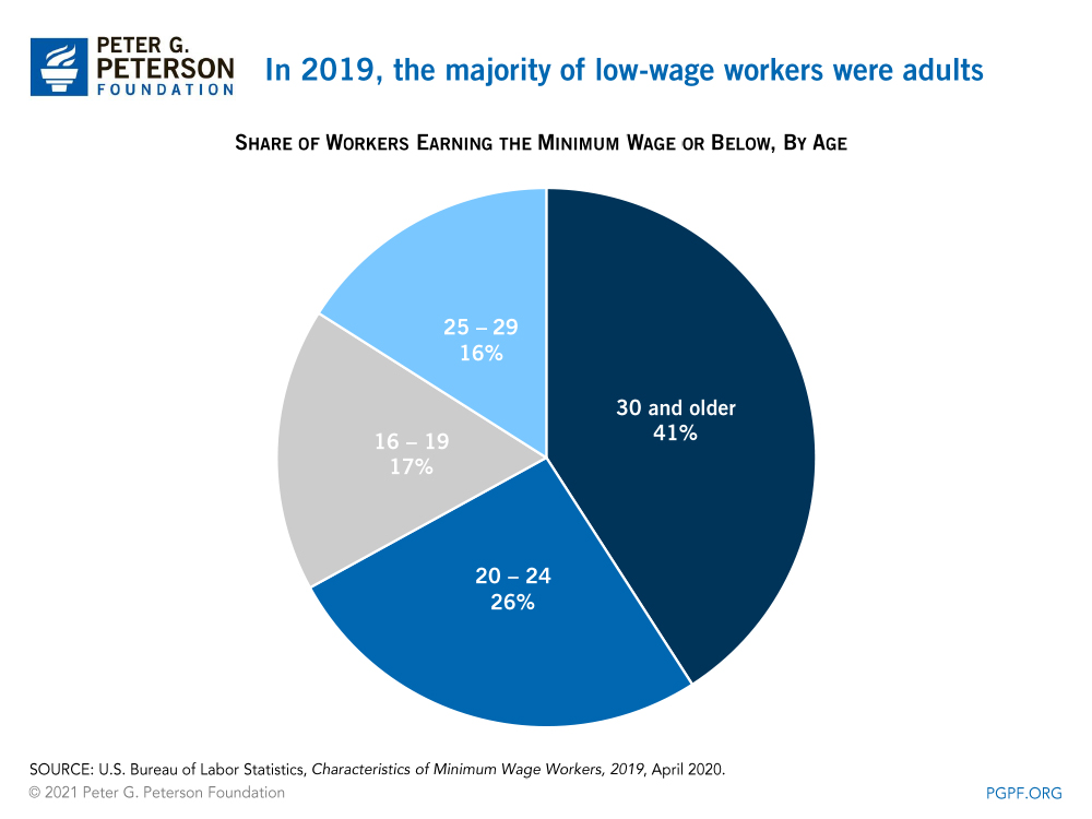 In 2019, the majority of low-wage workers were adults